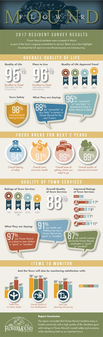 Infographic depicting the results of the 2017 Flower Mound Citizen Survey