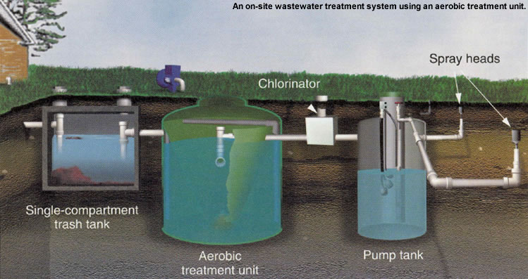Opinions On Onsite Sewage Facility